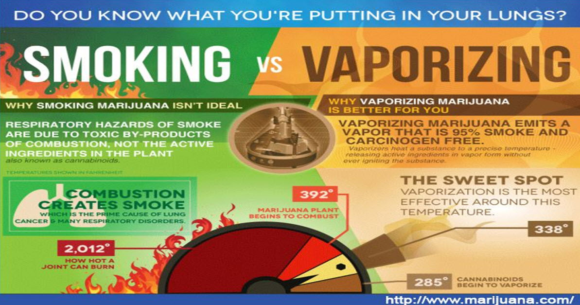 Vaporizers Have Become More Popular Than Smoking Using Rolled Papers