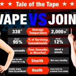 Vaping Weed – Finally Solved